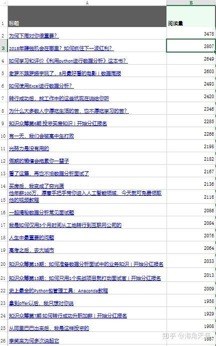 从这几个维度来做微信公众号运营数据分析