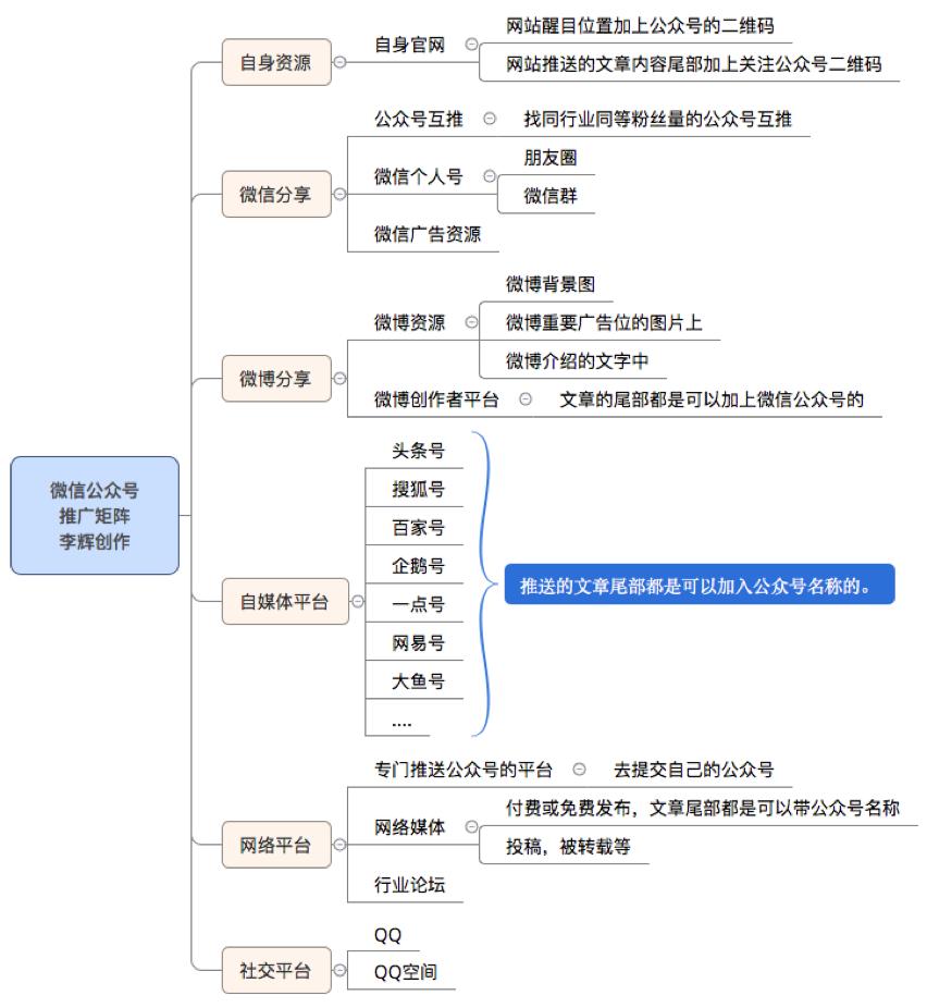 微信公众号推广矩阵.png