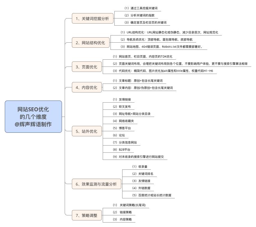 网站SEO优化 的几个维度 @辉声辉语制作.png