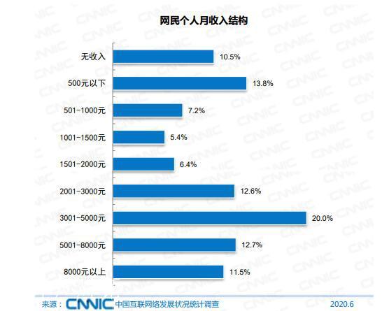 中国网民9.4亿,月收入8000元以上的占比11.5%