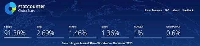全球2020搜索引擎市场份额排行榜,百度竟然只排第四