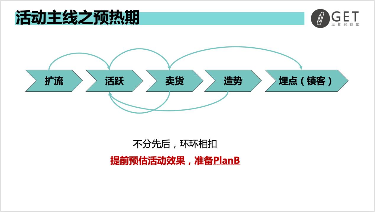 大型促销活动策划方案怎么做?双11百万活动复盘干货-收藏